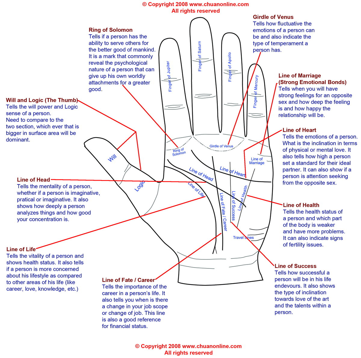 Free Palmistry Diagram for Download, Palm Reading, ChuanOnline.com